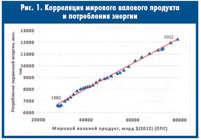 Кореляция мирового ВП и потребления энергии