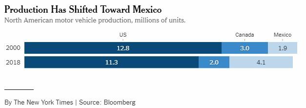 Американская автомобильная промышленность медленно, но уверенно ползет на кладбище