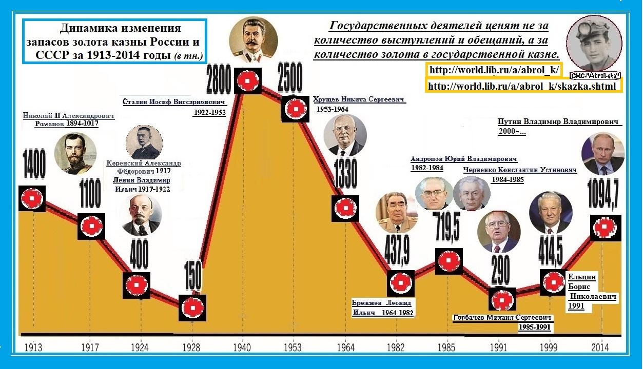 Сказание про золото И. В. Сталина. История одной картинки, или как создаются фейки. (Разорванный В Клочья)
