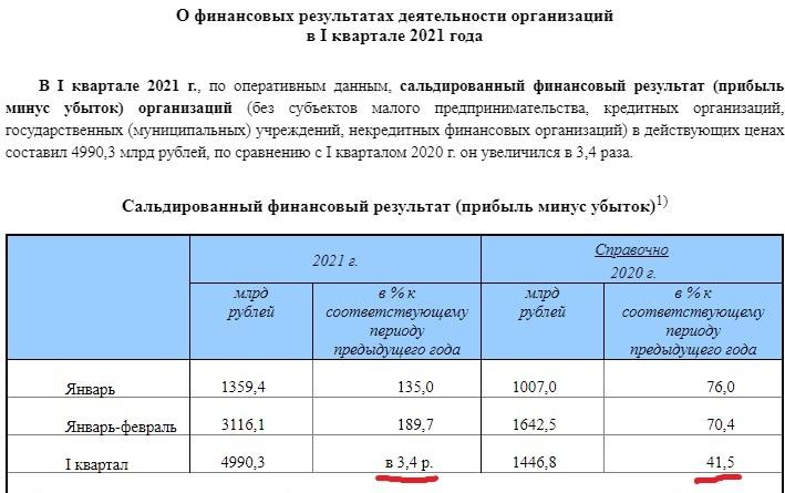 AfterShock: Когда Путин в Послании предвкушал рекордные прибыли 2021-го, он
