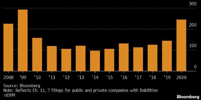 Блумберг: В США 10-летний пик банкротств, но в 2021 году будет ещё сложнее