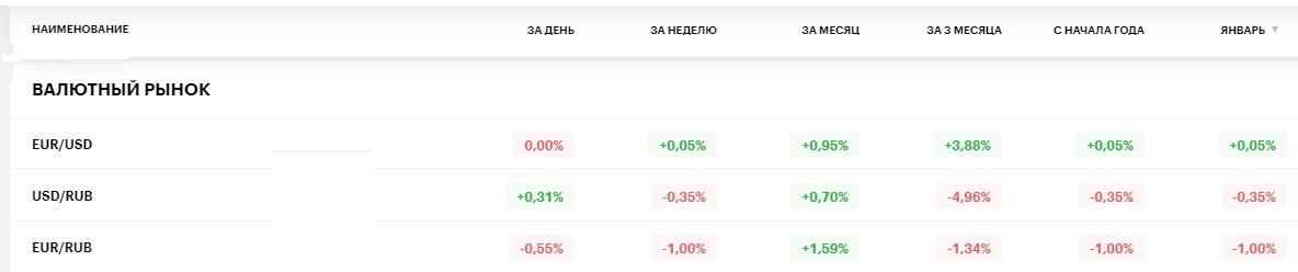 Европерекрученность рубля и дедолларизация