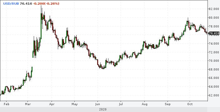 Рубль развернулся на укрепление