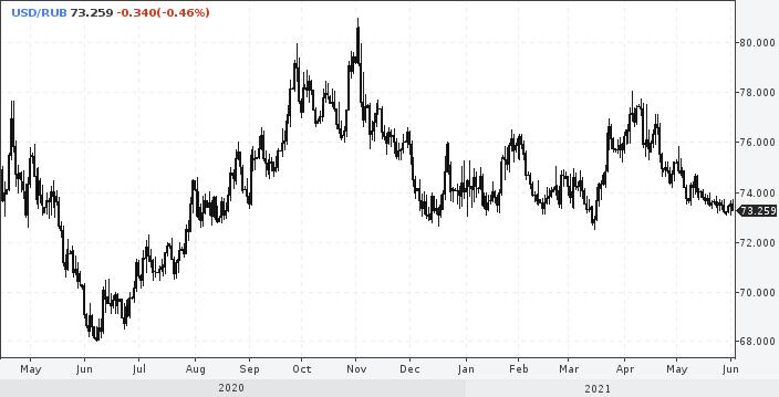 Рубль и доллар на распутье