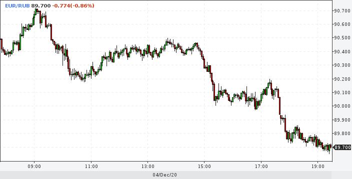 Рубль продолжает натиск - уже 73+ к баксу и 89+ к евро