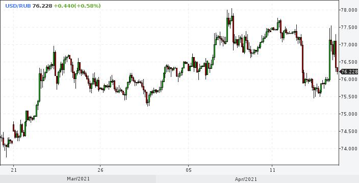 Рубль снова укрепляется в ответ на санкции