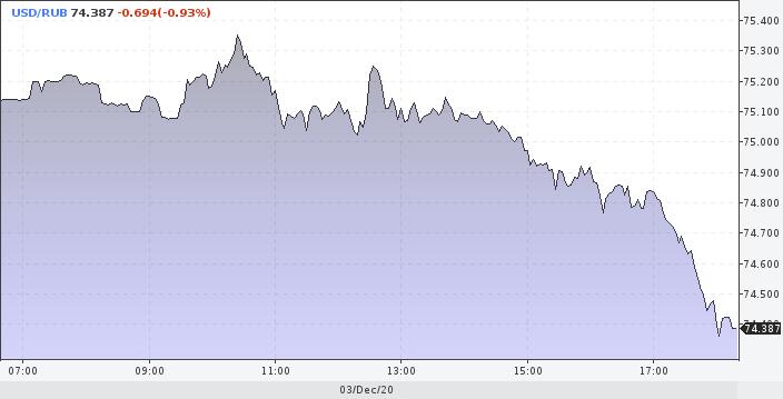 Рубль укрепляется до 74,4 к доллару. Золото и нефть растут (Борода Берни)