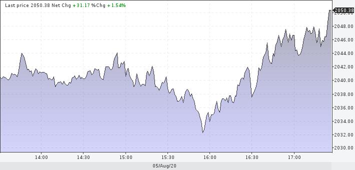 Взрыв биржевых цен - золото 2050 $, растут нефть, газ, металлы (Борода Берни)
