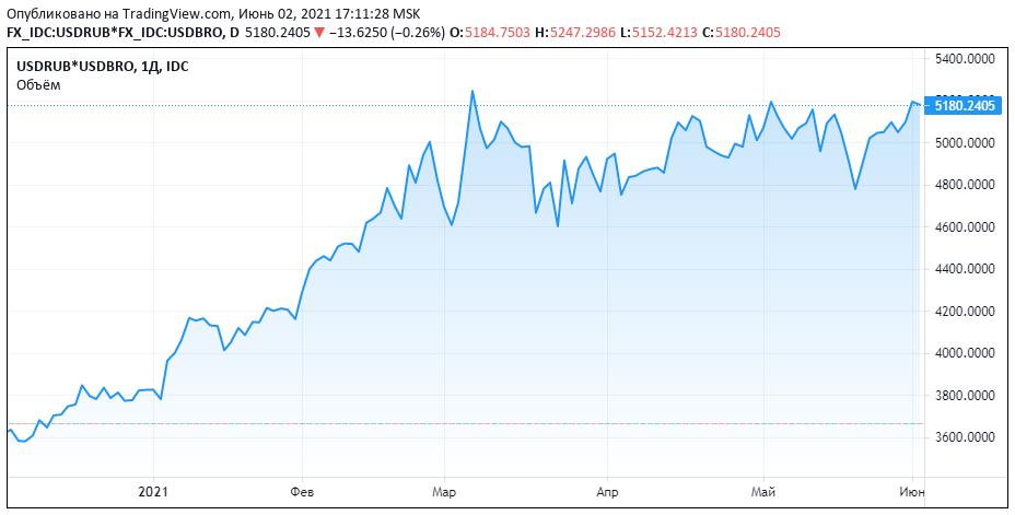 Рубль и доллар на распутье (Борода Берни)