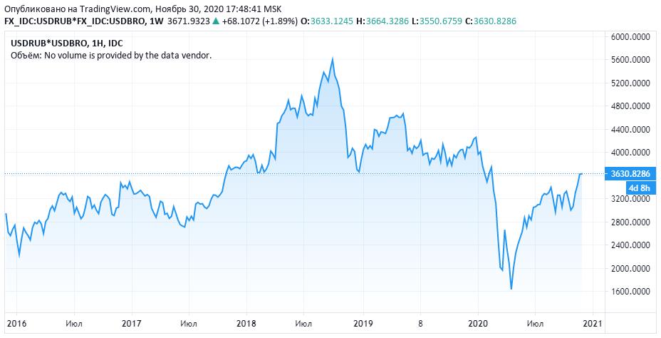 Про нефть и ОПЕК+ к началу декабря 2020 (Борода Берни)