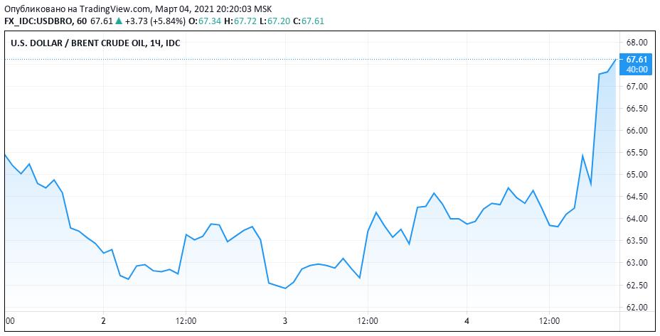 ОПЕК+ объявил решение, баррель взлетает на 5 процентов (Борода Берни)