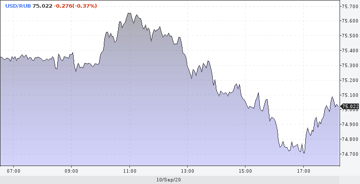 Сауды давят нефть вниз, а рубль снова растёт - помогает ЦБ (Борода Берни)