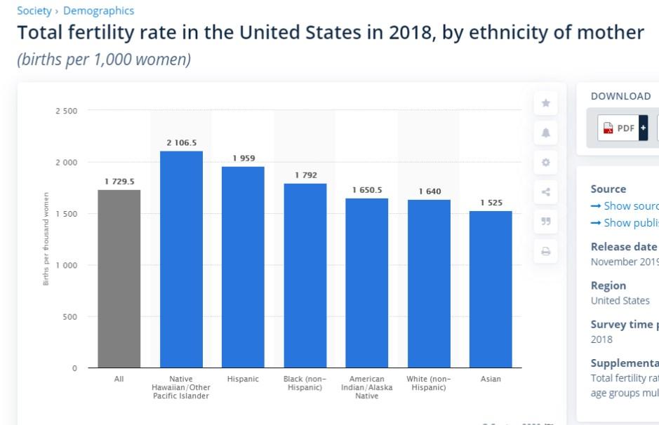 Демография в США или кому здесь рожать хорошо. И про стоимость образования и воспитания ребенка