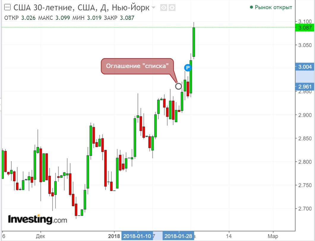 Санкции США заставят ЦБ отказаться от понижения ключевой ставки