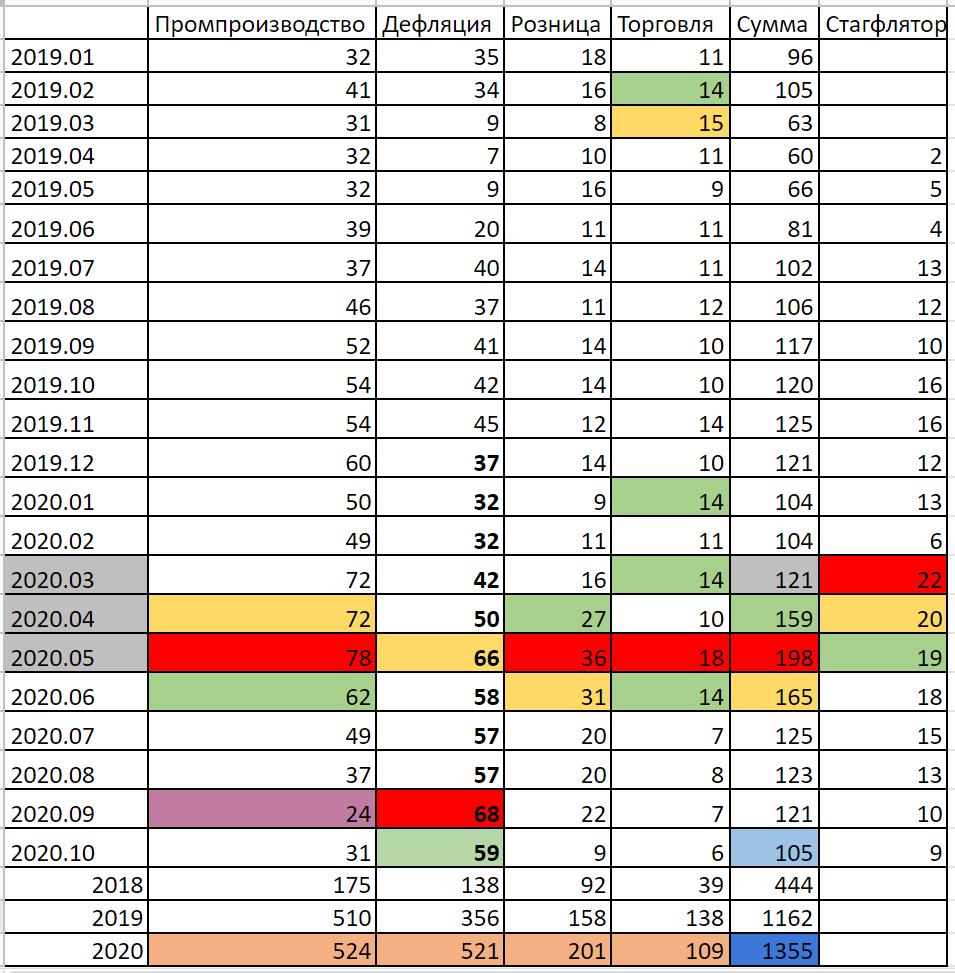 Стагфляционный обзор (октябрь 2020 года): Событие