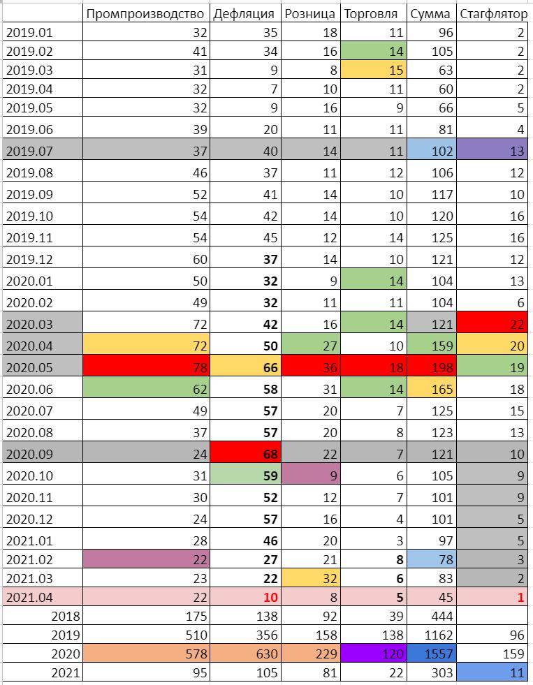 Стагфляционный обзор (апрель 2021 года): Событие
