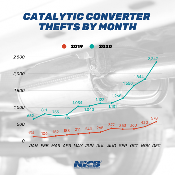 Catalytic%20Converter%20Thefts%20by%20Mo