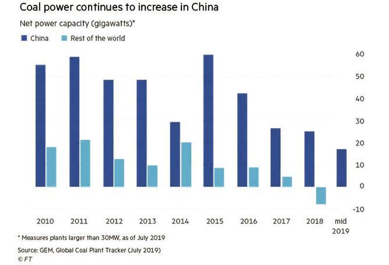 Почему «отважная» Грета Тунберг молчит про угольный Китай?