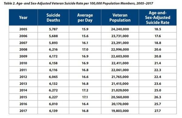 Суицид ветеранов в США растёт, а официальная статистика пытается этот факт спрятать