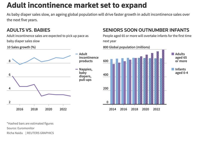 Опасный сигнал: в США рынок подгузников для взрослых догоняет рынок детских