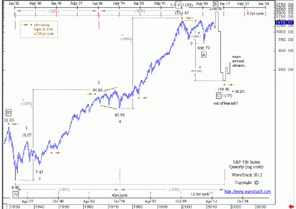 Forexpf ru chart sp500