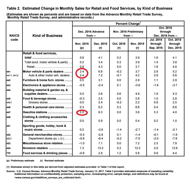 США: Худшая динамика розничных продаж за 3 года