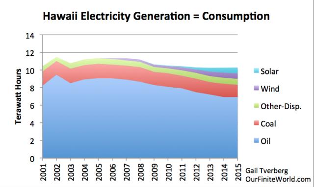 ofw Даже если ветряки и солнечные батареи будут бесплатны   у электросетей возникли настолько серьезные проблемы что они остановили систему учета суммарного потребления net metering дает владельцам домам
