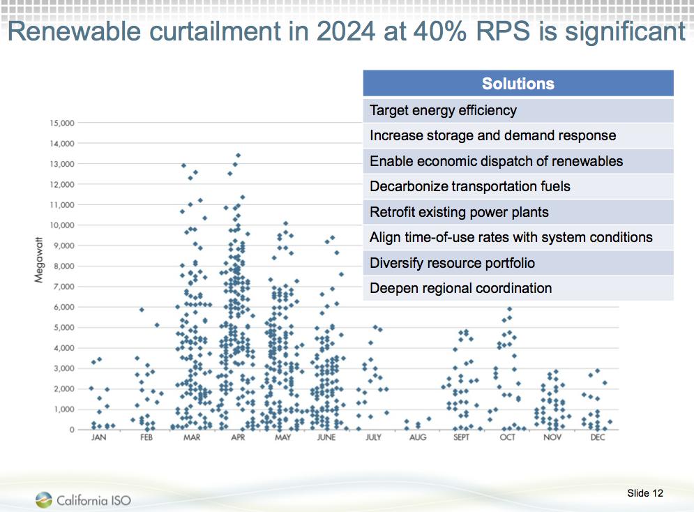 ofw Даже если ветряки и солнечные батареи будут бесплатны  Согласно оценкам компании отвечающей за электросеть Калифорнии если Калифорния достигнет как планируется доли возобновляемой энергии в 40% к 2024