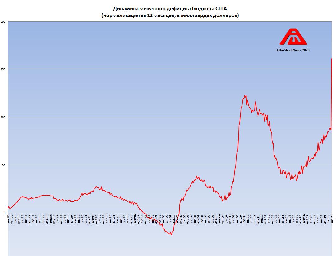 График дня: Состояние краткосрочной части пирамиды ГКО США - ситуация РЕЗКО деградирует