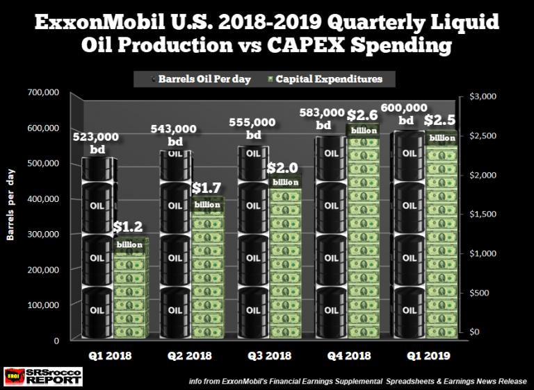https://dizgpp7sc1t8t.cloudfront.net/wp-content/uploads/2019/04/ExxonMobil-US-Oil-Production-vs-CAPEX-Q1-2018-Q1-2019-768x562.png?x71653
