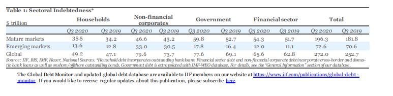 МВФ: Глобальное долговое цунами растет с беспрецедентной в истории скоростью