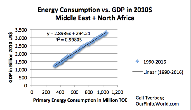 energy-consumption-vs-gdp-middle-east-an