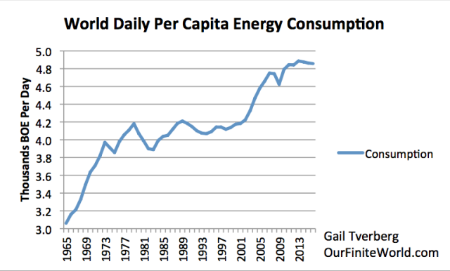 world-daily-per-capita-energy-consumptio