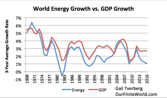world-energy-growth-vs-world-gdp-growth-