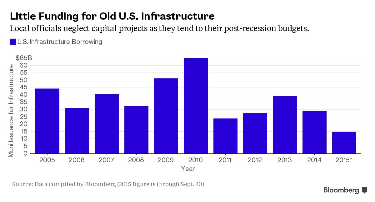 США: Инвестиции в ремонт инфраструктуры обновили многолетние минимумы (alexsword)