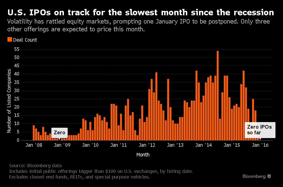 По количеству IPO это худший месяц с декабря 2008 в США и с августа 2008 в мире (alexsword)