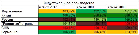 Олимпиада Леммингов, февраль 2018: Динамика реального сектора России по-прежнему худшая в группе (alexsword)