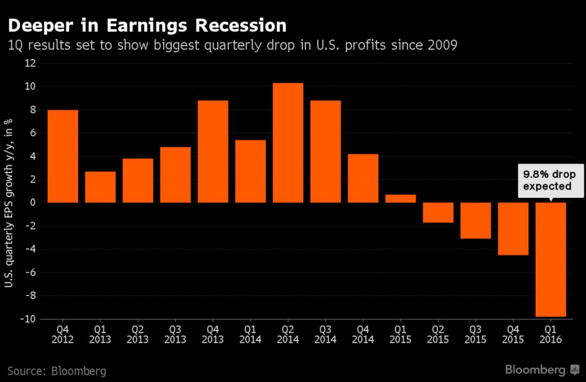 США: Это самый ужасный квартал для корпоративных прибылей после 2009 (alexsword)