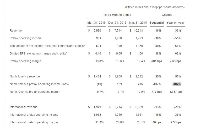 Schlumberger: Наш чистый доход в США рухнул на скромные 102% (alexsword)
