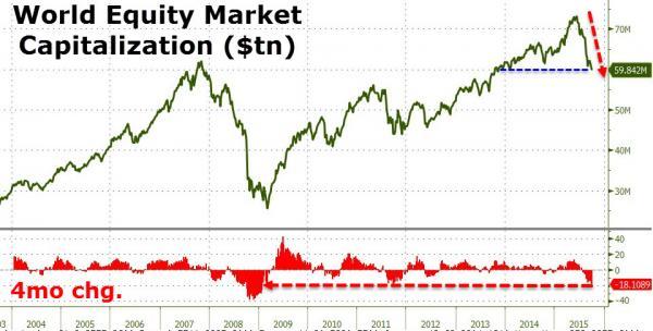 Глобально QE не прекращалось - но биржи рушатся с рекордной скоростью с первой волны суперкризиса (alexsword)