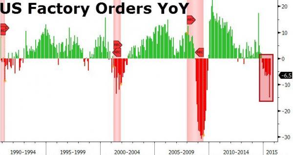 США: Заказы на товары промпроизводства сокращаются ДЕСЯТЫЙ месяц подряд (alexsword)