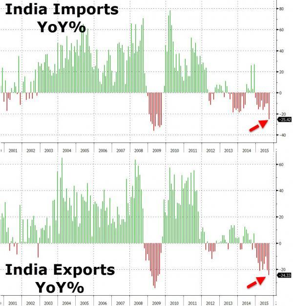 Индия: Импорт и экспорт рухнули на 25% (alexsword)