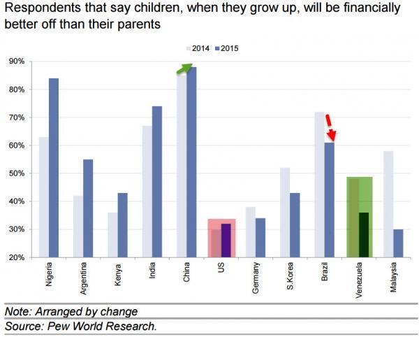 В будущее детей американцы и немцы больше не верят (alexsword)