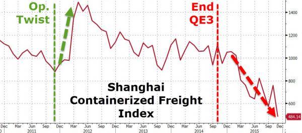 Тем временем стоимость доставки контейнера из Азии в Европу рухнула на 70% за 3 недели (alexsword)