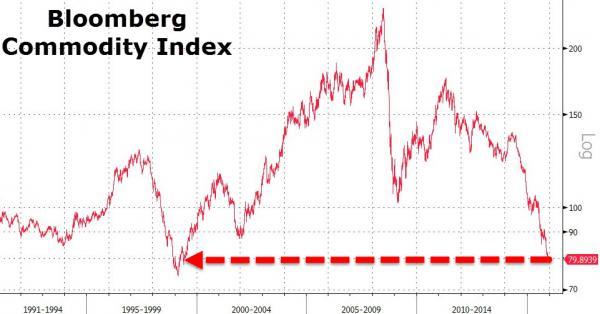 Сводный индекс цен на сырье рухнул на уровень 1999-го года (alexsword)