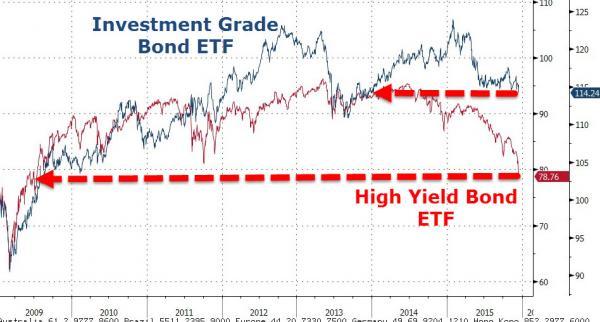 США: Чума долговых рынков выходит за пределы высокорисковых бумаг? (alexsword)