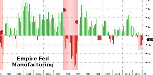 Отделение ФРС Нью-Йорка: Занятость и длительность рабочей недели в производстве - худшие с 2009 года! (alexsword)