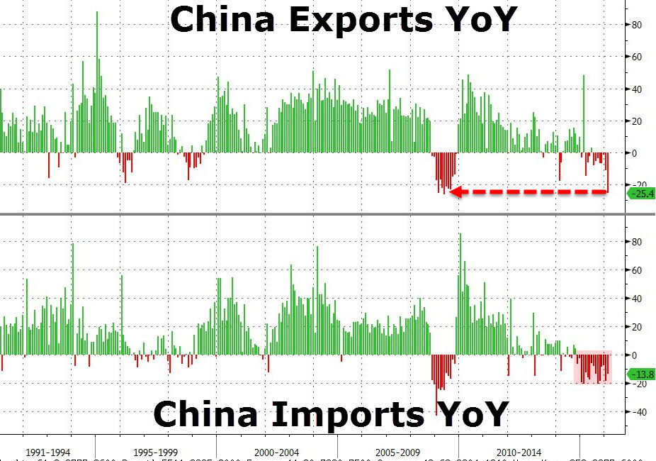 Китай: Экспорт рухнул на дикие 25.4% - самый большой годовой коллапс с мая 2009 (alexsword)