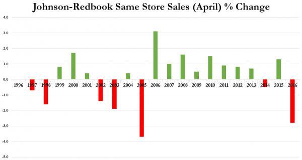 Johnson-Redbook: Худшая динамика розничных продаж в США с 2005 года (alexsword)