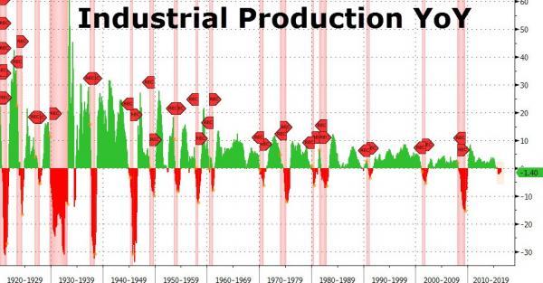 США: Индустриальное производство сокращается по сравнению с прошлым годом 9-й месяц подряд (alexsword)